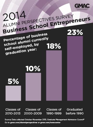 140317 gmac alumni survey entrepreneurs