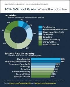 1400606 bschool grads jobs gmac